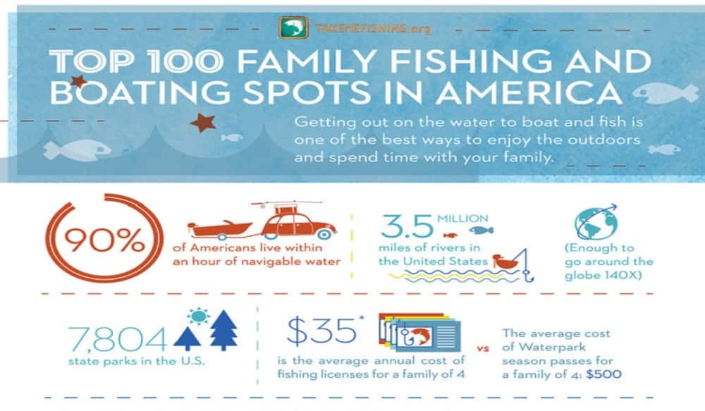 Take me fishing announces america 39 s top 100 family for Fishing areas near me