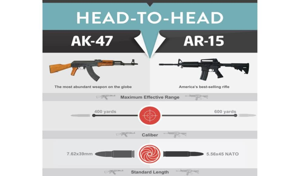 Ar 15 vs ak 47 yahoo dating 8